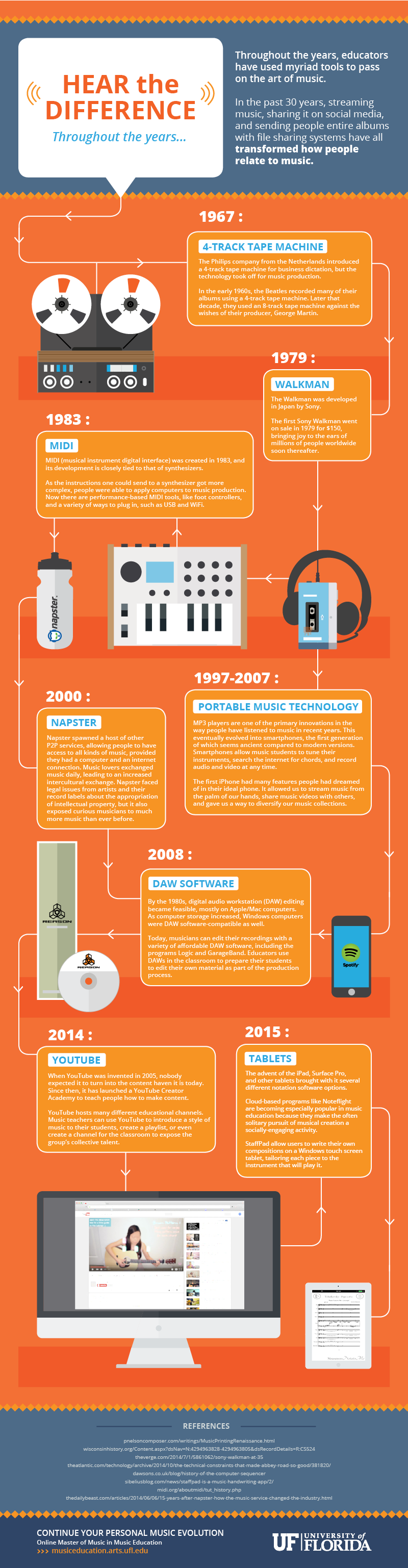 the evolution of musical tools infographic