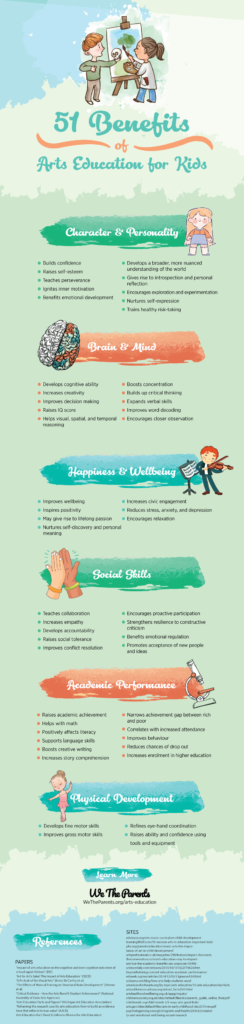 51 Benefits of Arts Education for Kids infographic